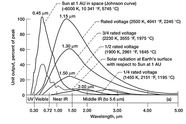 Nasa chart on infrared and sun