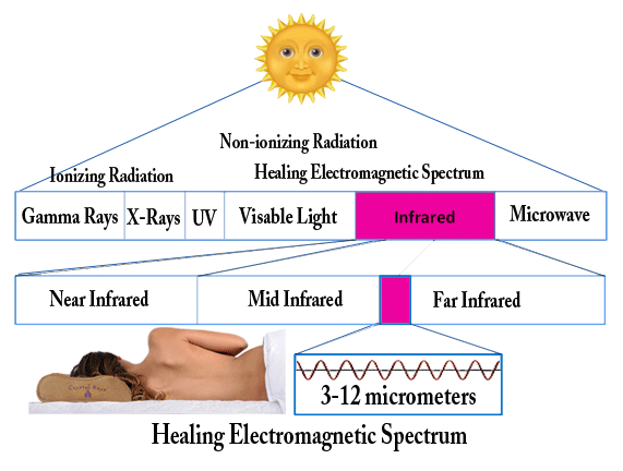 Far Infrared crystal rays healing electromagnetic spectrum